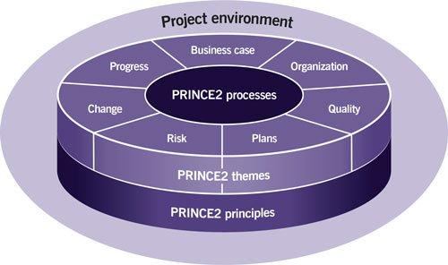 prince2-method.png